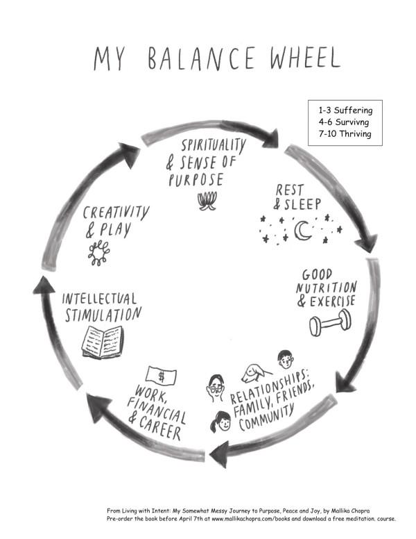 Balance-Wheel-Worksheet-600x776